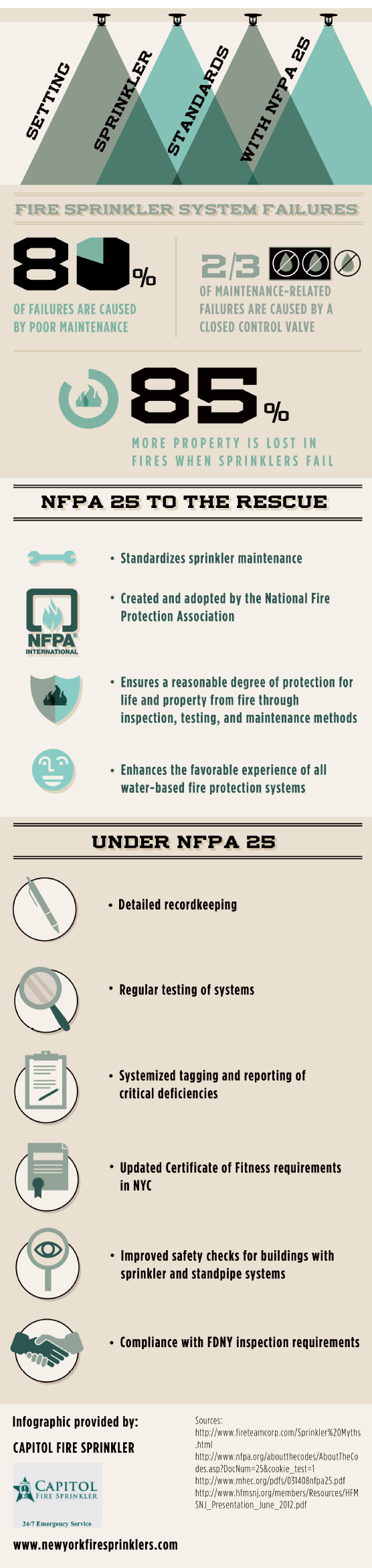 Capitol Fire Sprinkler NFPA25 Infographic